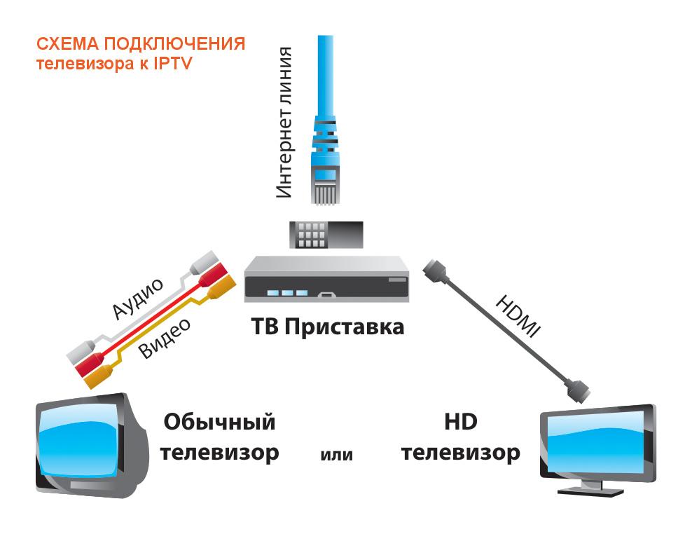 Как подключить iptv на компьютере автоматические настройки нтв плюс